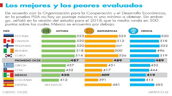 Prueba PISA 2018: México mantiene los mismos bajos niveles ...